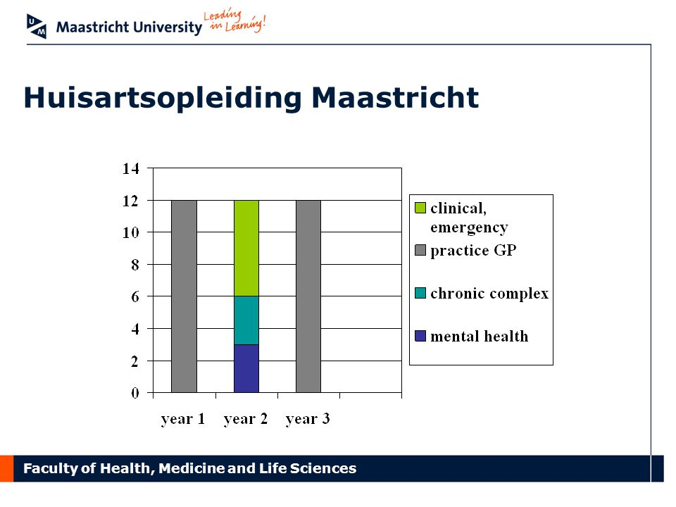 Faculty of Health, Medicine and Life Sciences Huisartsopleiding Maastricht