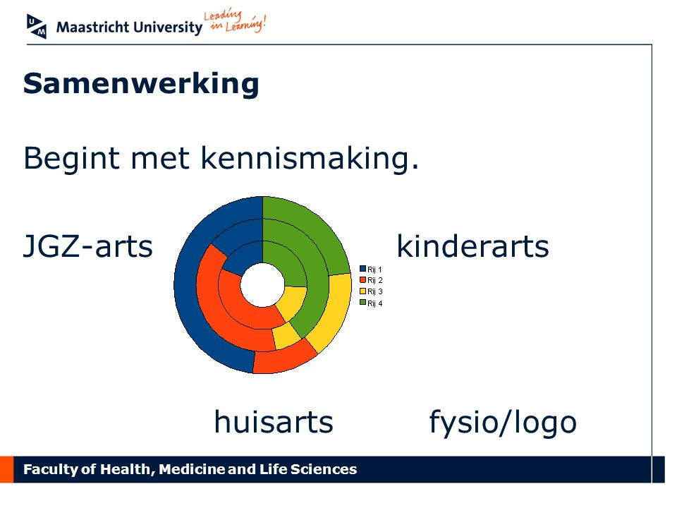 Faculty of Health, Medicine and Life Sciences Samenwerking Begint met kennismaking. JGZ-arts kinderarts huisarts fysio/logo