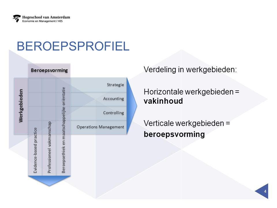 BEROEPSPROFIEL 4 Strategie Accounting Controlling Operations Management Evidence-based practice Professioneel vakmanschap Beroepsethiek en maatschappe