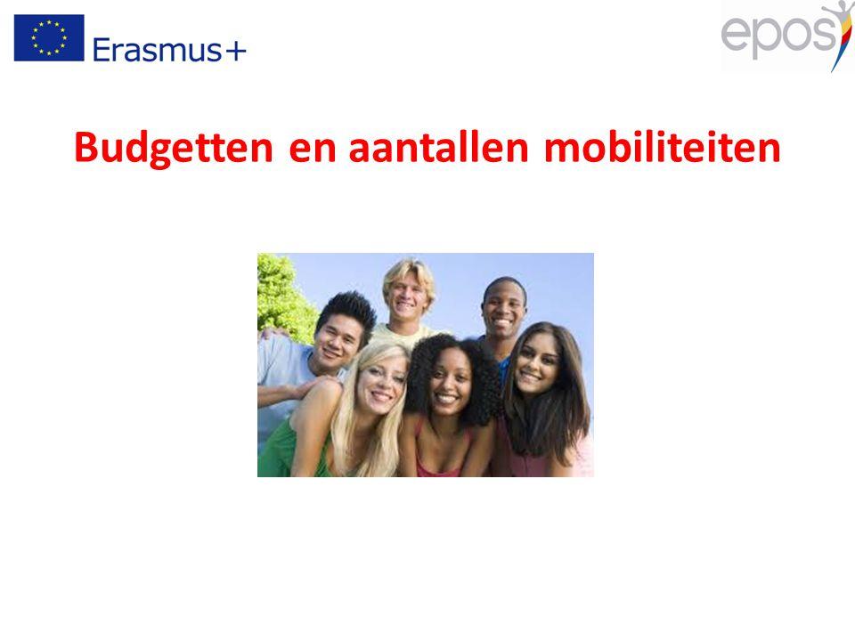 Budget (EU) 121 miljoen EUR 20.000 mobiliteiten in academiejaar 2015/2016