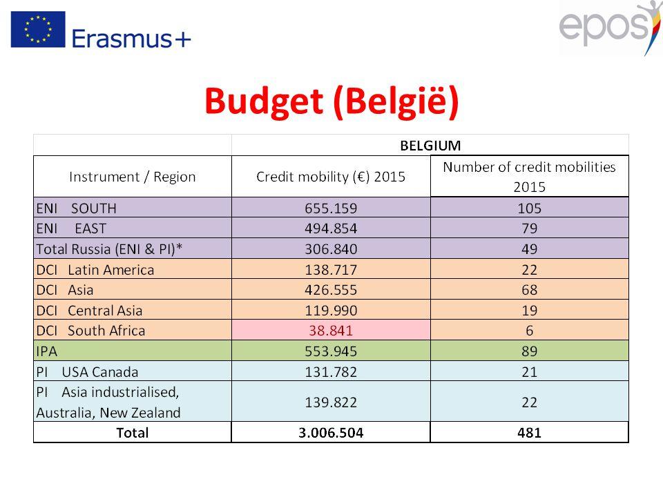 Budget (België)