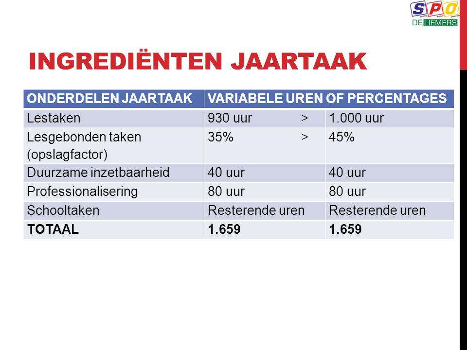 INGREDIËNTEN JAARTAAK ONDERDELEN JAARTAAKVARIABELE UREN OF PERCENTAGES Lestaken930 uur>1.000 uur Lesgebonden taken (opslagfactor) 35%>45% Duurzame inz