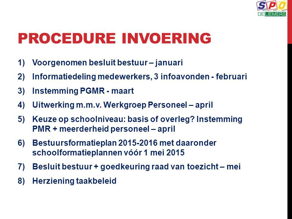 PROCEDURE INVOERING 1)Voorgenomen besluit bestuur – januari 2)Informatiedeling medewerkers, 3 infoavonden - februari 3)Instemming PGMR - maart 4)Uitwerking m.m.v.