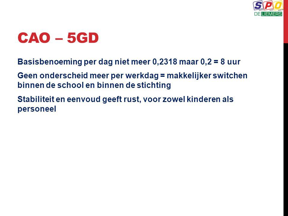 CAO – 5GD Basisbenoeming per dag niet meer 0,2318 maar 0,2 = 8 uur Geen onderscheid meer per werkdag = makkelijker switchen binnen de school en binnen