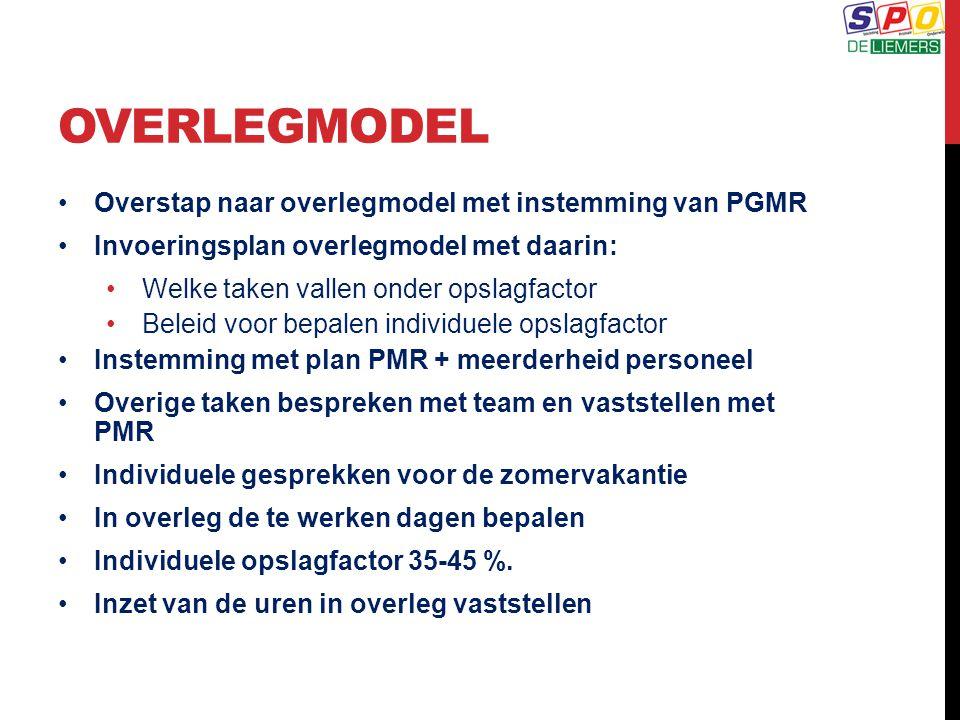 OVERLEGMODEL Overstap naar overlegmodel met instemming van PGMR Invoeringsplan overlegmodel met daarin: Welke taken vallen onder opslagfactor Beleid voor bepalen individuele opslagfactor Instemming met plan PMR + meerderheid personeel Overige taken bespreken met team en vaststellen met PMR Individuele gesprekken voor de zomervakantie In overleg de te werken dagen bepalen Individuele opslagfactor 35-45 %.