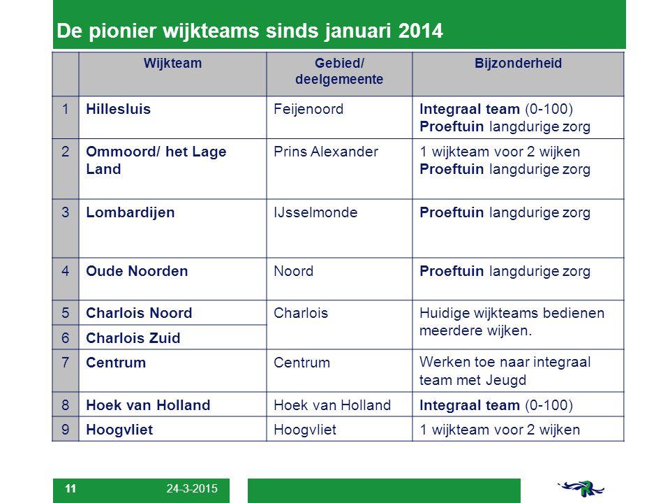 11 De pionier wijkteams sinds januari 2014 WijkteamGebied/ deelgemeente Bijzonderheid 1HillesluisFeijenoordIntegraal team (0-100) Proeftuin langdurige