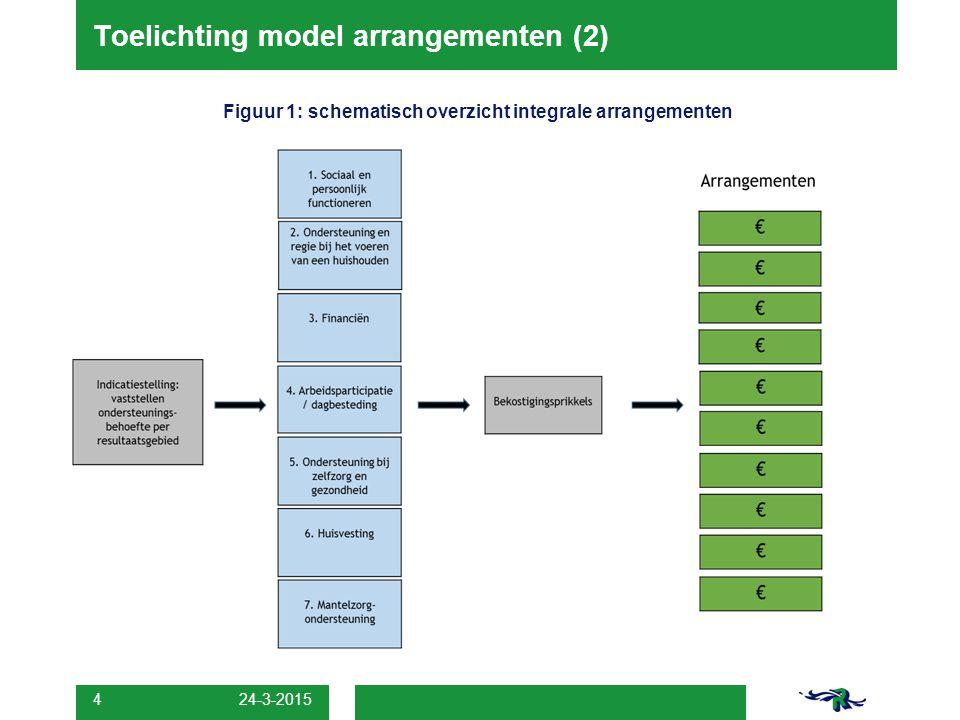 24-3-2015 4 Toelichting model arrangementen (2) Figuur 1: schematisch overzicht integrale arrangementen