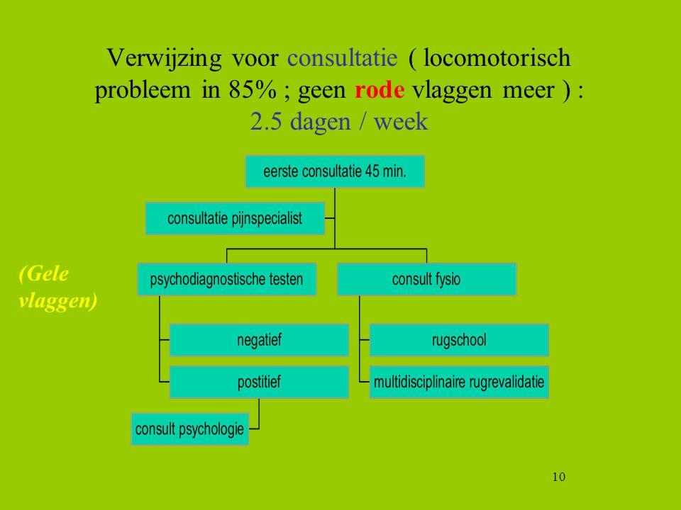 10 Verwijzing voor consultatie ( locomotorisch probleem in 85% ; geen rode vlaggen meer ) : 2.5 dagen / week (Gele vlaggen)