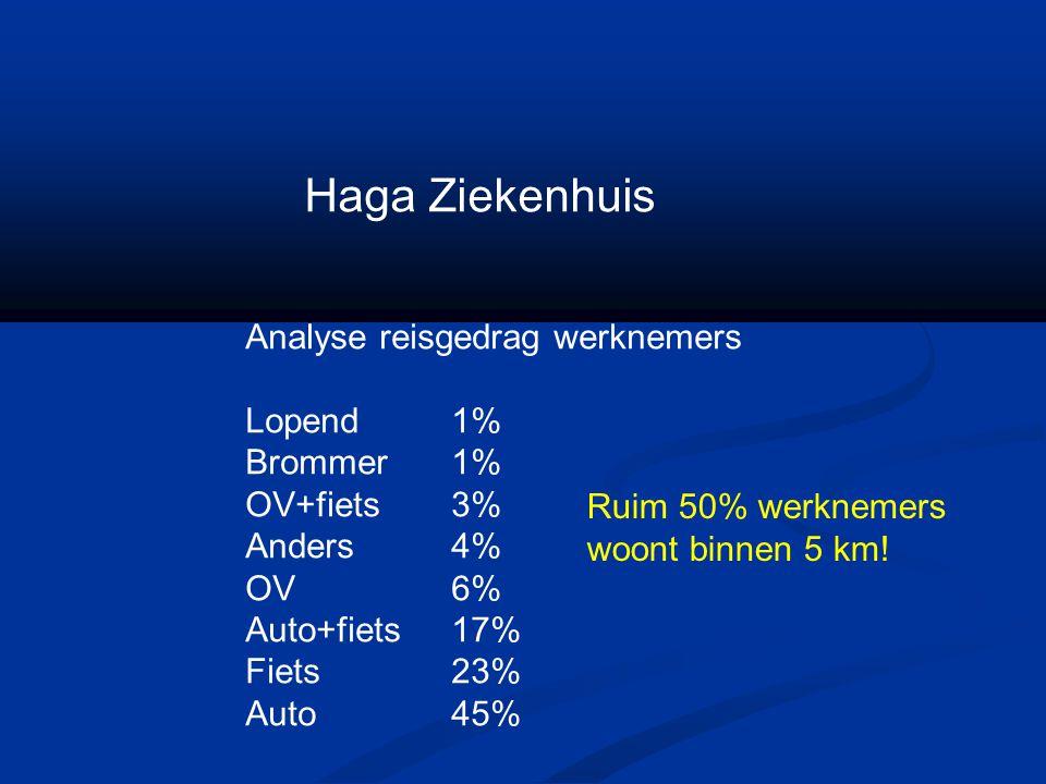 Haga Ziekenhuis Analyse reisgedrag werknemers Lopend1% Brommer1% OV+fiets3% Anders4% OV6% Auto+fiets17% Fiets23% Auto45% Ruim 50% werknemers woont bin