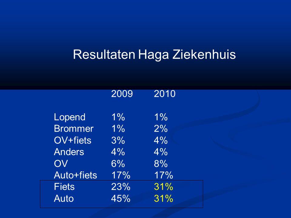 Resultaten Haga Ziekenhuis 20092010 Lopend1%1% Brommer1%2% OV+fiets3%4% Anders4%4% OV6%8% Auto+fiets17%17% Fiets23%31% Auto45%31%