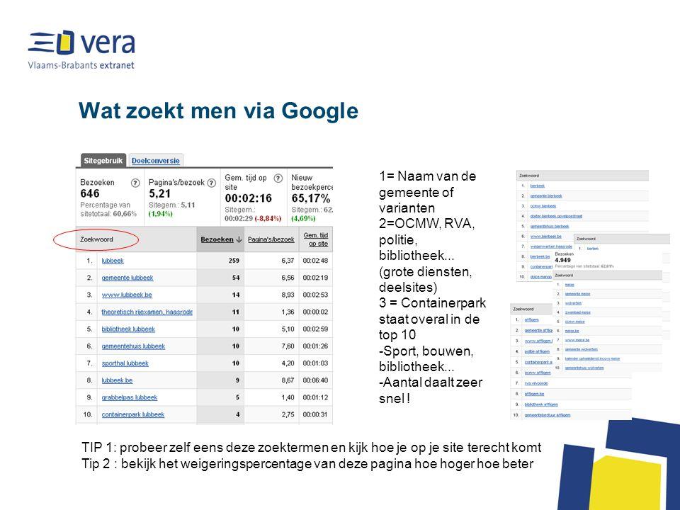 Wat zoekt men via Google 1= Naam van de gemeente of varianten 2=OCMW, RVA, politie, bibliotheek...