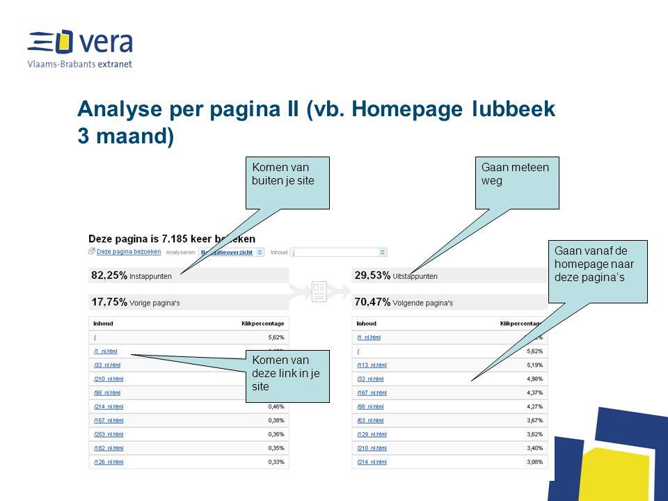 Analyse per pagina II (vb.