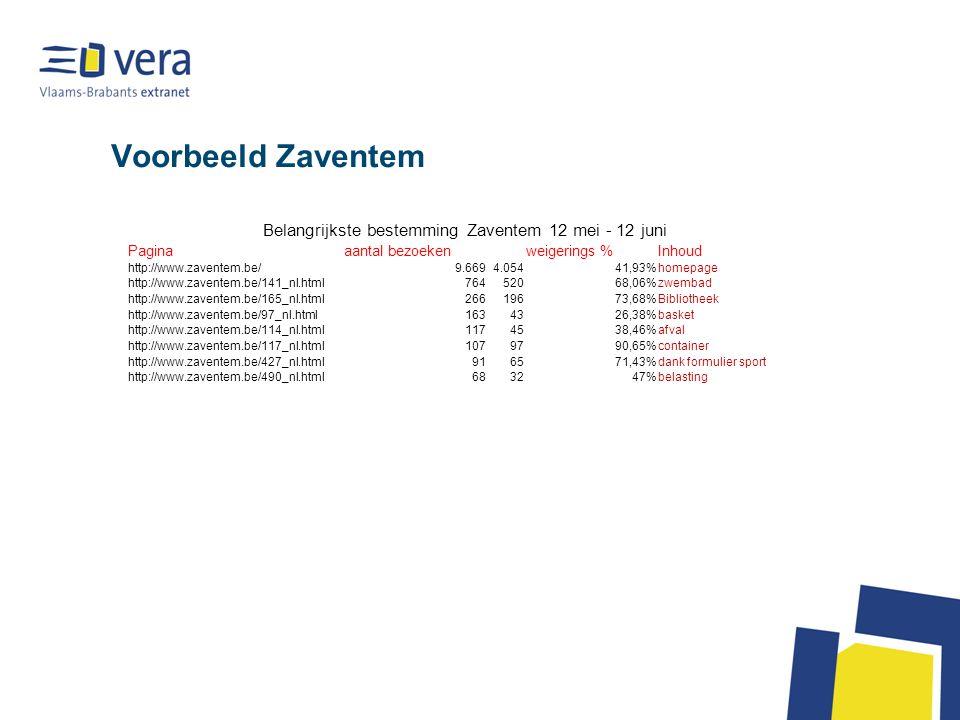 Voorbeeld Zaventem Belangrijkste bestemming Zaventem 12 mei - 12 juni Paginaaantal bezoekenweigerings %Inhoud http://www.zaventem.be/9.6694.05441,93%homepage http://www.zaventem.be/141_nl.html76452068,06%zwembad http://www.zaventem.be/165_nl.html26619673,68%Bibliotheek http://www.zaventem.be/97_nl.html1634326,38%basket http://www.zaventem.be/114_nl.html1174538,46%afval http://www.zaventem.be/117_nl.html1079790,65%container http://www.zaventem.be/427_nl.html916571,43%dank formulier sport http://www.zaventem.be/490_nl.html683247%belasting