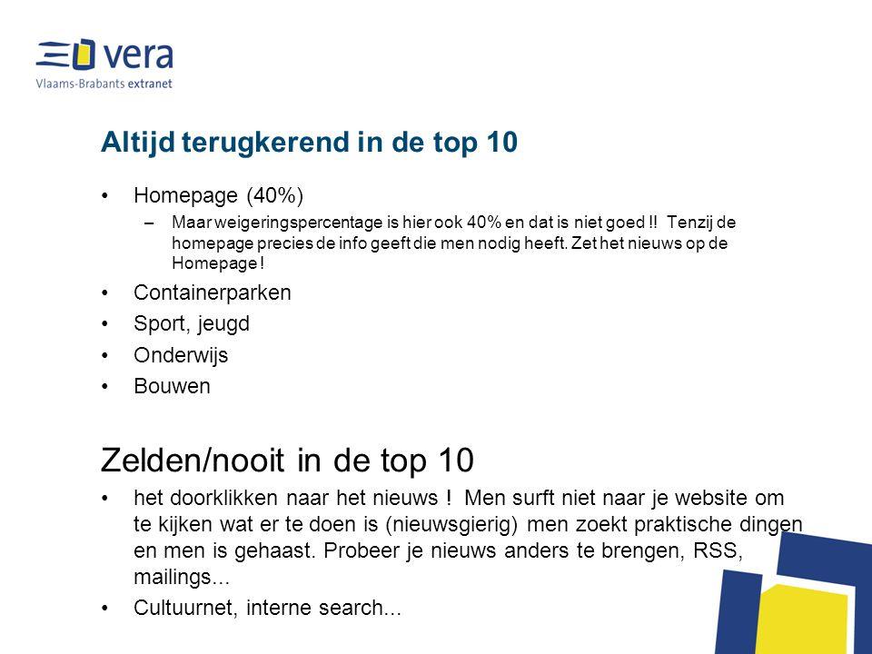 Altijd terugkerend in de top 10 Homepage (40%) –Maar weigeringspercentage is hier ook 40% en dat is niet goed !.