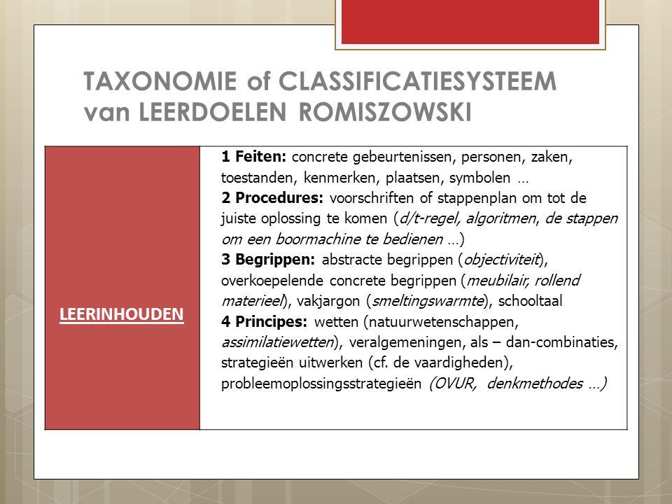 TAXONOMIE of CLASSIFICATIESYSTEEM van LEERDOELEN ROMISZOWSKI LEERINHOUDEN 1 Feiten: concrete gebeurtenissen, personen, zaken, toestanden, kenmerken, plaatsen, symbolen … 2 Procedures: voorschriften of stappenplan om tot de juiste oplossing te komen (d/t-regel, algoritmen, de stappen om een boormachine te bedienen …) 3 Begrippen: abstracte begrippen (objectiviteit), overkoepelende concrete begrippen (meubilair, rollend materieel), vakjargon (smeltingswarmte), schooltaal 4 Principes: wetten (natuurwetenschappen, assimilatiewetten), veralgemeningen, als – dan-combinaties, strategieën uitwerken (cf.