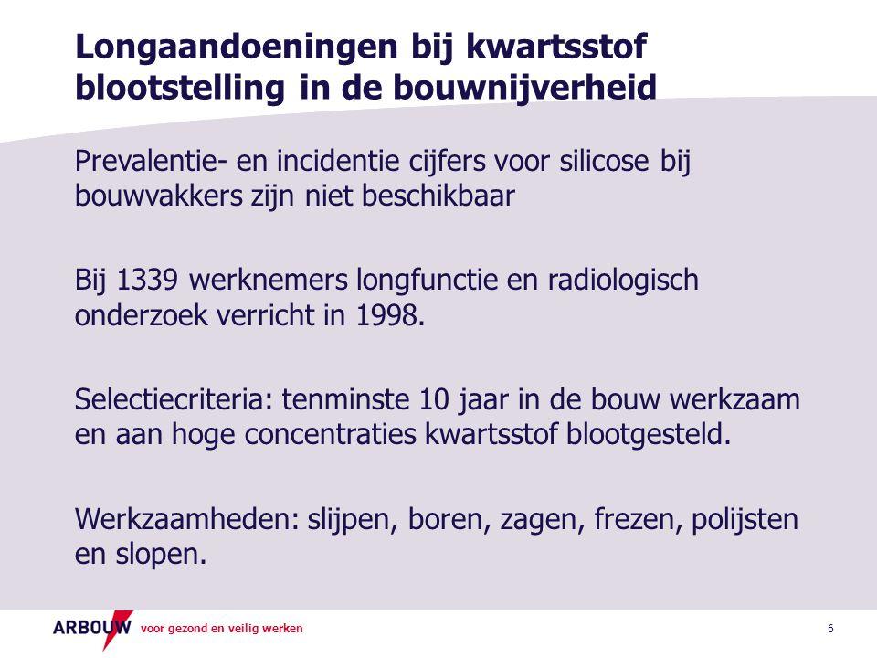 voor gezond en veilig werken 7 Resultaten silicose onderzoek 1998 Radiologische afwijkingen: Profusiecat.>1/0-10,2 % Profusiecat.>1/1-2,9 % Nodulaire silicose-0,8 % Gemiddelde blootstellingsduur-19 jaar Pneumoconiose (p.c.>1/1) was geassocieerd met een cumulatieve kwartsstof blootstelling.