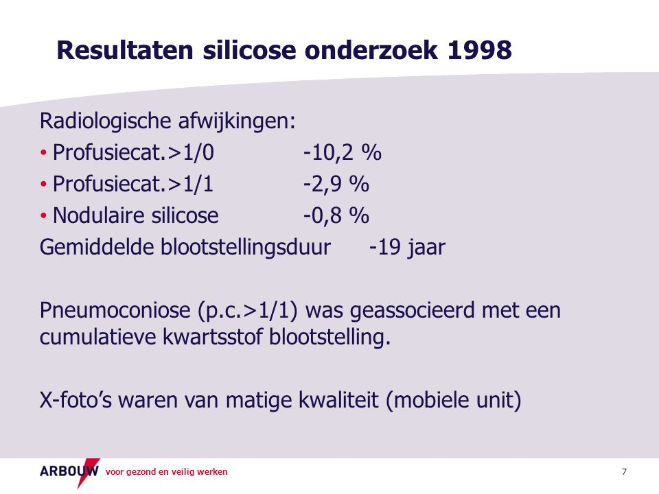 voor gezond en veilig werken 8 Resultaten silicose onderzoek 1998 (2) Groepsgemiddelde verlaging van de longfunctie bij werknemers met profusiecategorie >1/1 FEV1270 ml FVC180 ml Geen associatie tussen de longfunctie en de cumulatieve bloostelling of de blootstellingsduur.