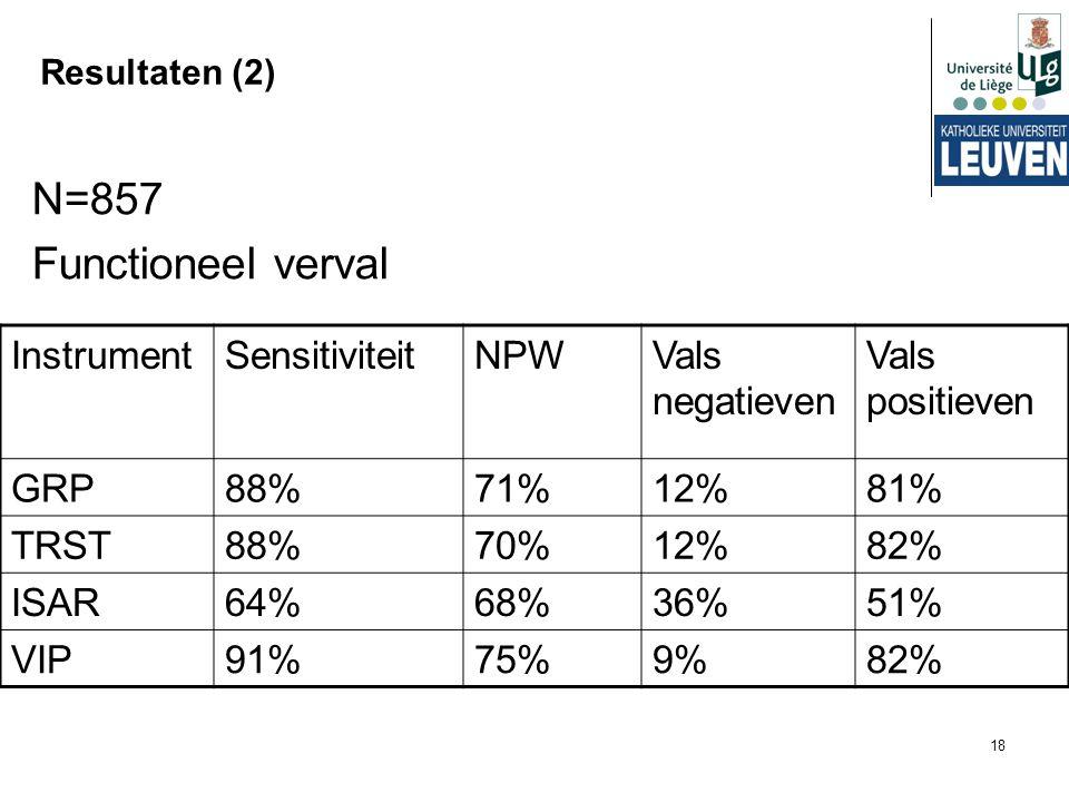 18 Resultaten (2) N=857 Functioneel verval InstrumentSensitiviteitNPWVals negatieven Vals positieven GRP88%71%12%81% TRST88%70%12%82% ISAR64%68%36%51%