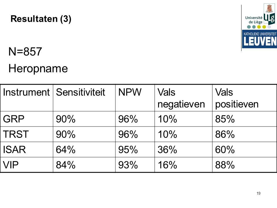 19 Resultaten (3) N=857 Heropname InstrumentSensitiviteitNPWVals negatieven Vals positieven GRP90%96%10%85% TRST90%96%10%86% ISAR64%95%36%60% VIP84%93