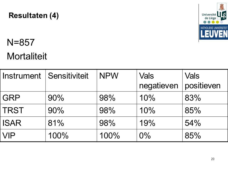 20 Resultaten (4) N=857 Mortaliteit InstrumentSensitiviteitNPWVals negatieven Vals positieven GRP90%98%10%83% TRST90%98%10%85% ISAR81%98%19%54% VIP100