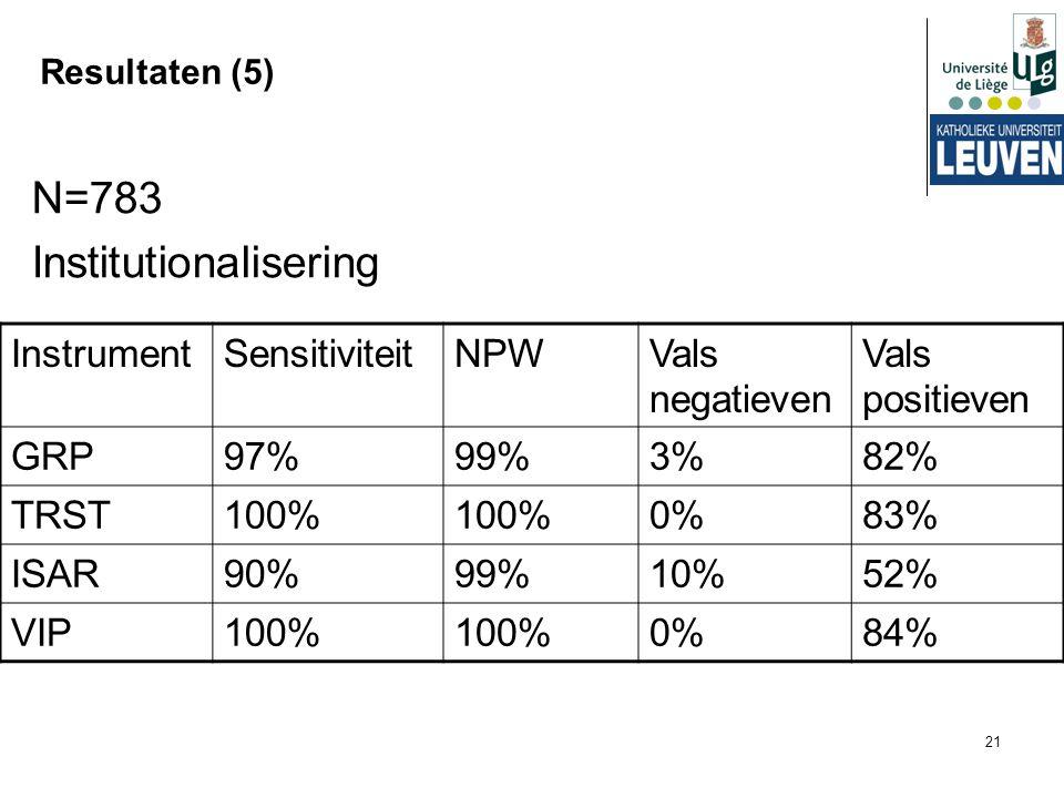 21 Resultaten (5) N=783 Institutionalisering InstrumentSensitiviteitNPWVals negatieven Vals positieven GRP97%99%3%82% TRST100% 0%83% ISAR90%99%10%52%