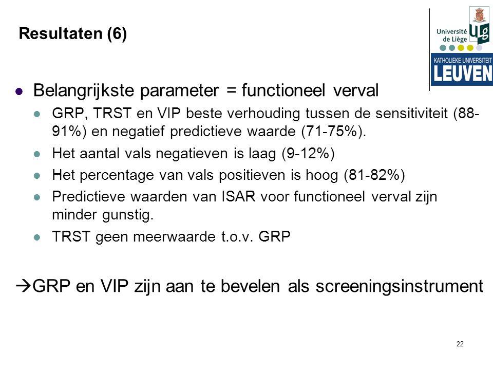 22 Resultaten (6) Belangrijkste parameter = functioneel verval GRP, TRST en VIP beste verhouding tussen de sensitiviteit (88- 91%) en negatief predict