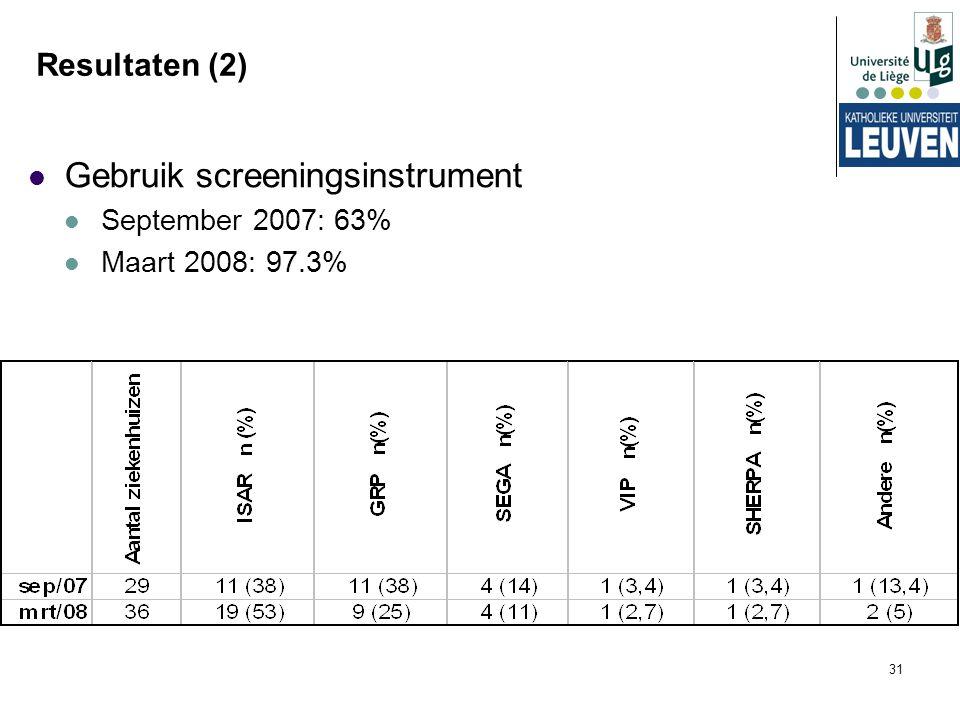 31 Resultaten (2) Gebruik screeningsinstrument September 2007: 63% Maart 2008: 97.3%