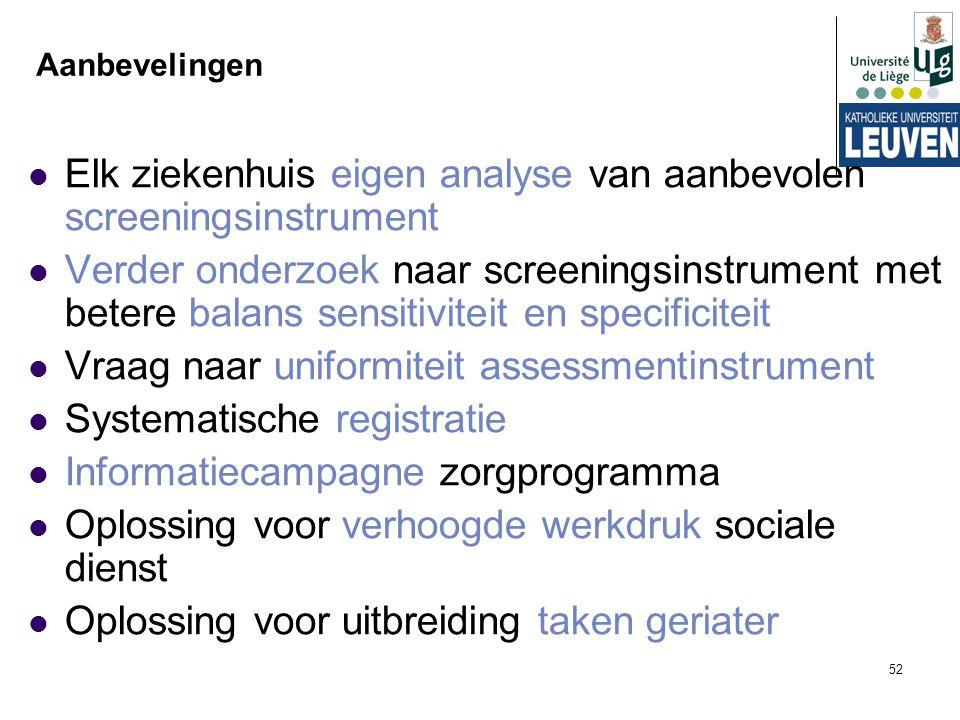 52 Aanbevelingen Elk ziekenhuis eigen analyse van aanbevolen screeningsinstrument Verder onderzoek naar screeningsinstrument met betere balans sensiti