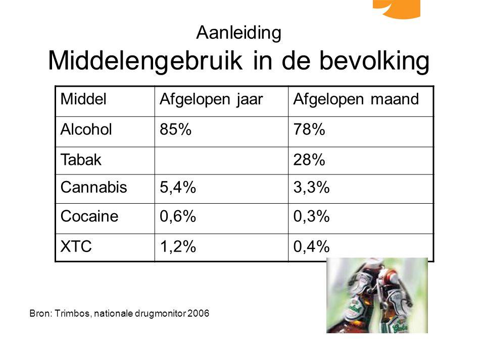 Aanleiding Middelengebruik in de bevolking Bron: Trimbos, nationale drugmonitor 2006 MiddelAfgelopen jaarAfgelopen maand Alcohol85%78% Tabak28% Cannabis5,4%3,3% Cocaine0,6%0,3% XTC1,2%0,4%