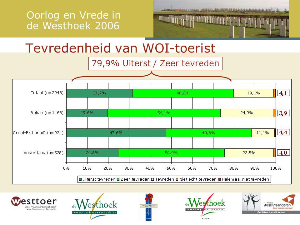 Tevredenheid van WOI-toerist 79,9% Uiterst / Zeer tevreden Oorlog en Vrede in de Westhoek 2006