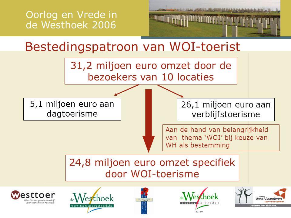 Bestedingspatroon van WOI-toerist 31,2 miljoen euro omzet door de bezoekers van 10 locaties 24,8 miljoen euro omzet specifiek door WOI-toerisme 26,1 miljoen euro aan verblijfstoerisme 5,1 miljoen euro aan dagtoerisme Oorlog en Vrede in de Westhoek 2006 Aan de hand van belangrijkheid van thema 'WOI' bij keuze van WH als bestemming