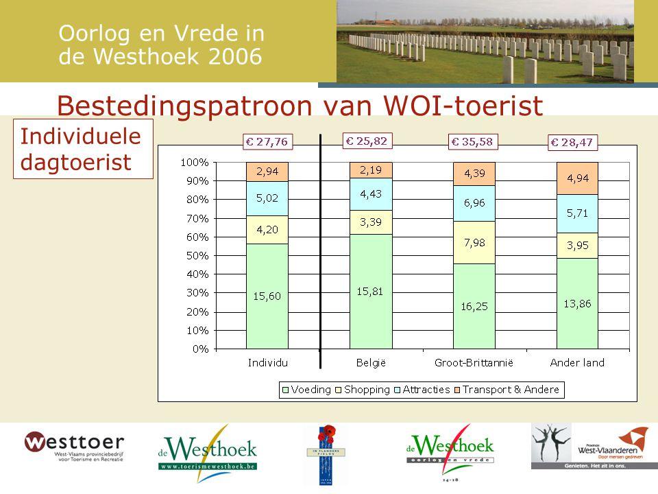 Bestedingspatroon van WOI-toerist Individuele dagtoerist Oorlog en Vrede in de Westhoek 2006