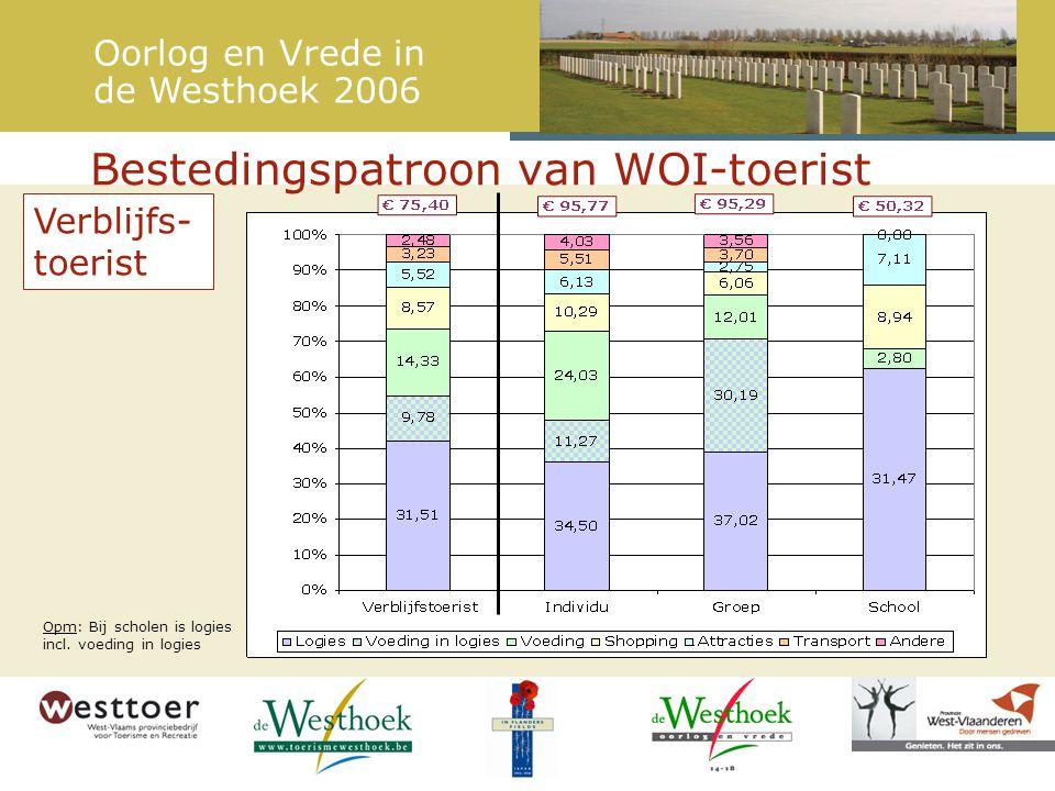 Bestedingspatroon van WOI-toerist Verblijfs- toerist Opm: Bij scholen is logies incl.
