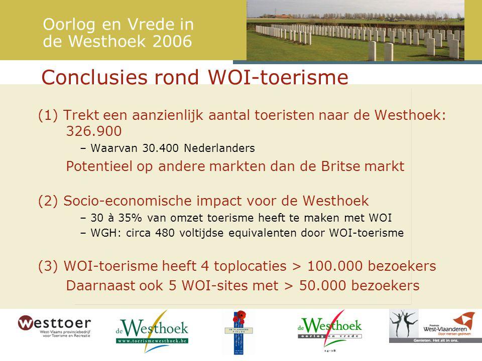 Conclusies rond WOI-toerisme Oorlog en Vrede in de Westhoek 2006 (1) Trekt een aanzienlijk aantal toeristen naar de Westhoek: 326.900 – Waarvan 30.400 Nederlanders Potentieel op andere markten dan de Britse markt (2) Socio-economische impact voor de Westhoek – 30 à 35% van omzet toerisme heeft te maken met WOI – WGH: circa 480 voltijdse equivalenten door WOI-toerisme (3) WOI-toerisme heeft 4 toplocaties > 100.000 bezoekers Daarnaast ook 5 WOI-sites met > 50.000 bezoekers