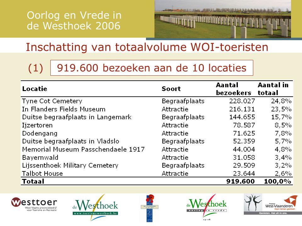 Conclusies rond WOI-toerisme Oorlog en Vrede in de Westhoek 2006 (4) De appreciatie van de WOI-toerist ligt hoog –80% is uiterst of zeer tevreden – slechts 1% niet tevreden Mond-tot-mondreclame is het belangrijkste marketinginstrument (5) Verder verhogen van de belevingswaarde door: –Ontwikkelen van het 'Oorlog en Vrede' gebeuren in de Westhoek: het gevoel dat men een groter geheel bezoekt –Verder aandacht voor randvoorwaarden