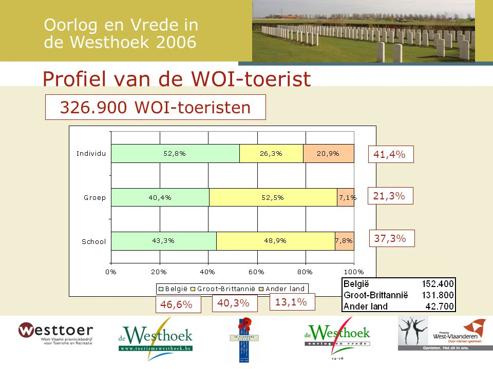 Profiel van de WOI-toerist 21,3% 41,4% 37,3% 46,6% 40,3% 13,1% Oorlog en Vrede in de Westhoek 2006 326.900 WOI-toeristen
