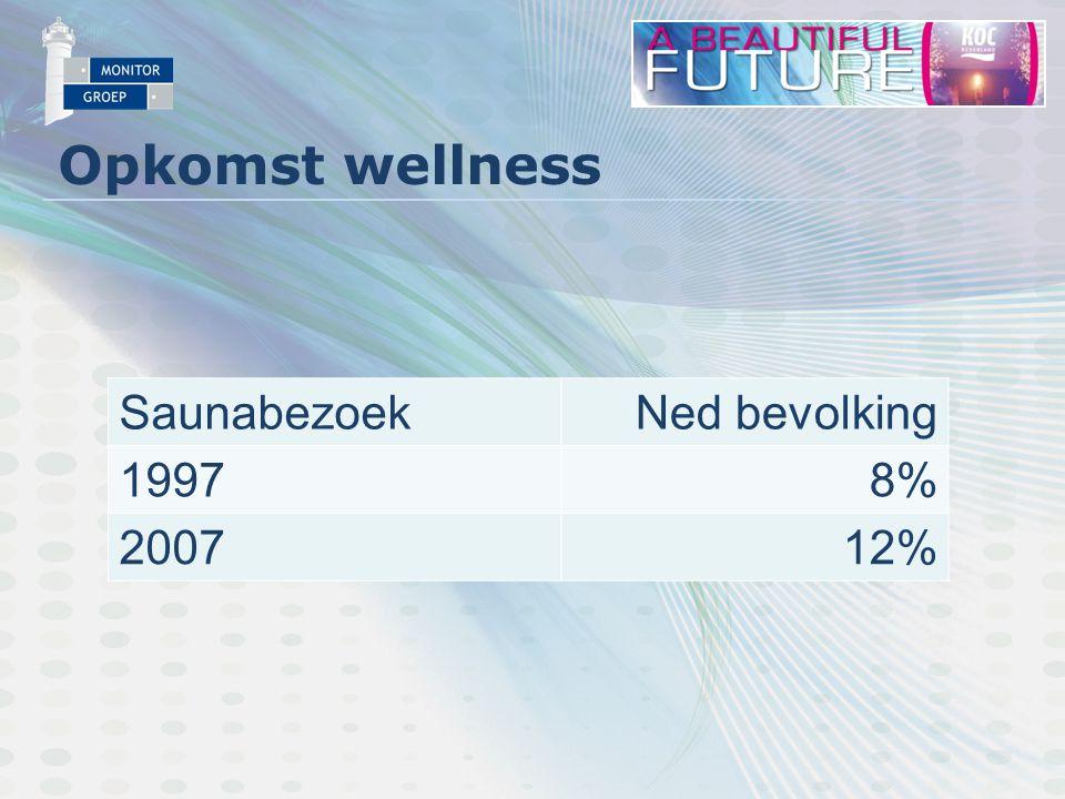 Opkomst wellness Saunabezoek Ned bevolking 19978% 200712%