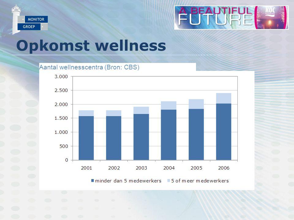 Opkomst wellness Aantal wellnesscentra (Bron: CBS)