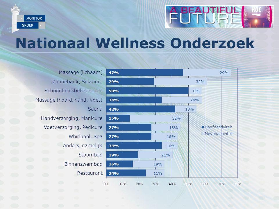Nationaal Wellness Onderzoek