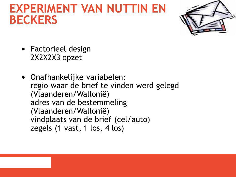 EXPERIMENT VAN NUTTIN EN BECKERS Factorieel design 2X2X2X3 opzet Onafhankelijke variabelen: regio waar de brief te vinden werd gelegd (Vlaanderen/Wall