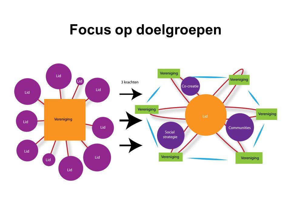 Focus op doelgroepen