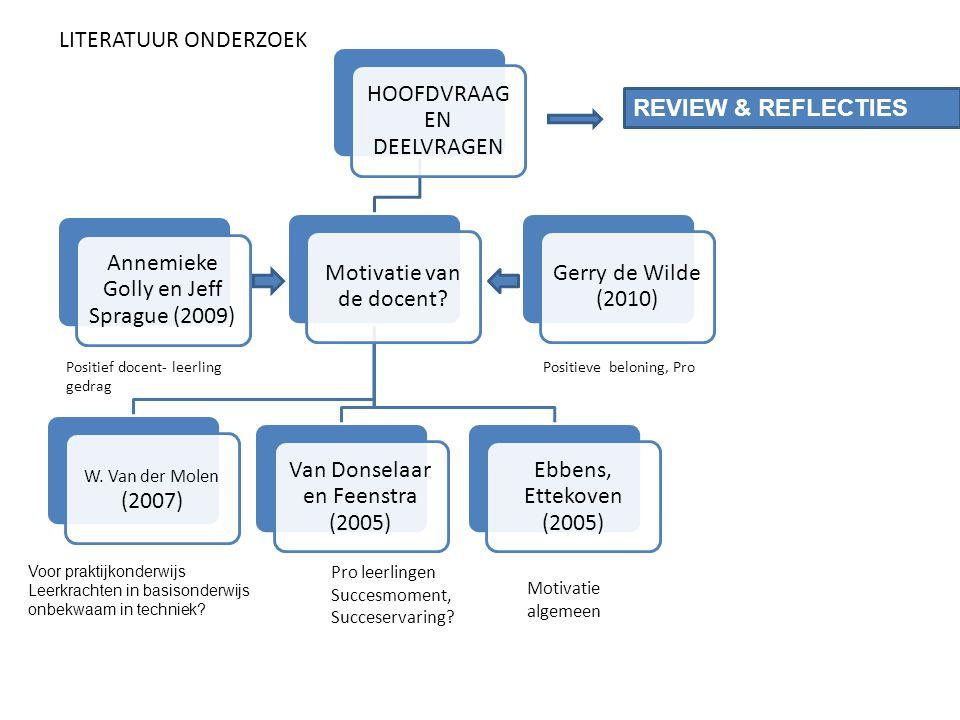 HOOFDVRAAG EN DEELVRAGEN Motivatie van de docent? W. Van der Molen (2007) Van Donselaar en Feenstra (2005) Ebbens, Ettekoven (2005) Gerry de Wilde (20