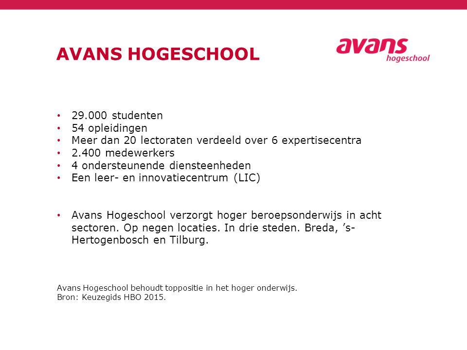 AVANS HOGESCHOOL 29.000 studenten 54 opleidingen Meer dan 20 lectoraten verdeeld over 6 expertisecentra 2.400 medewerkers 4 ondersteunende diensteenheden Een leer- en innovatiecentrum (LIC) Avans Hogeschool verzorgt hoger beroepsonderwijs in acht sectoren.