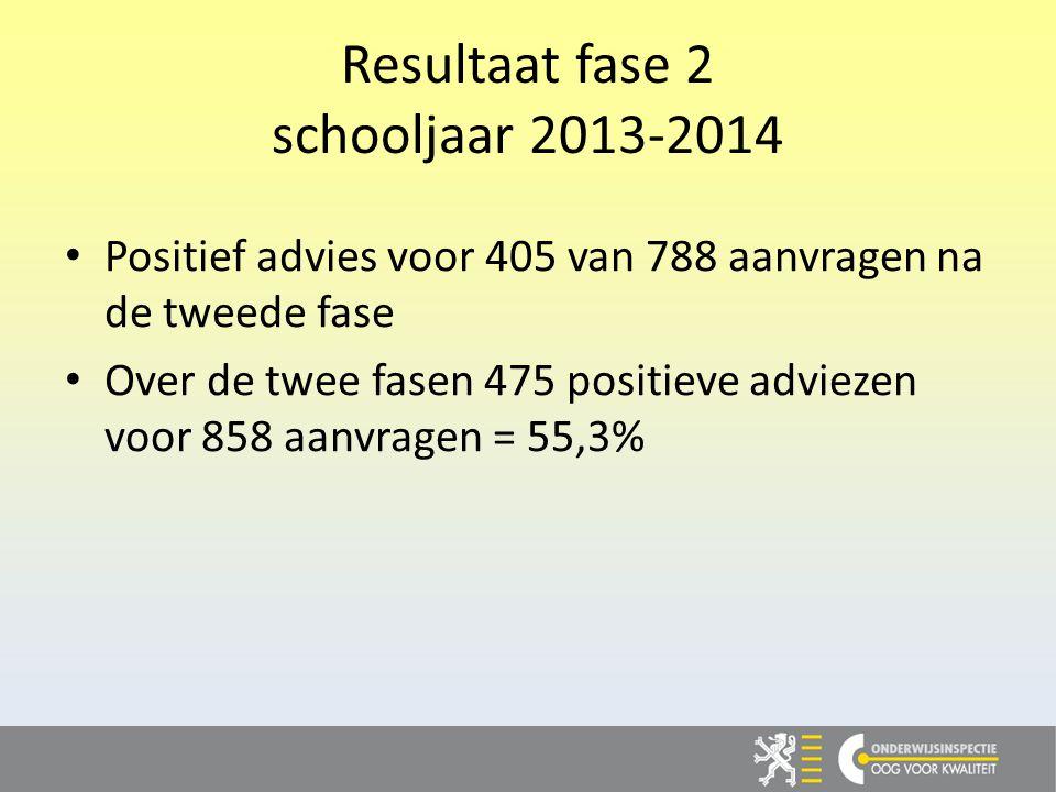 Resultaat fase 2 schooljaar 2013-2014 Positief advies voor 405 van 788 aanvragen na de tweede fase Over de twee fasen 475 positieve adviezen voor 858 aanvragen = 55,3%