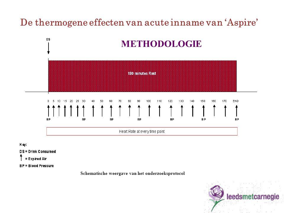 Schematische weergave van het onderzoeksprotocol De thermogene effecten van acute inname van 'Aspire' METHODOLOGIE