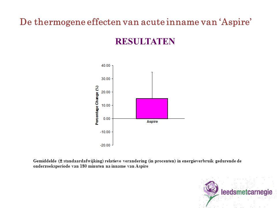 Gemiddelde (± standaardafwijking) relatieve verandering (in procenten) in energieverbruik gedurende de onderzoeksperiode van 180 minuten na inname van Aspire De thermogene effecten van acute inname van 'Aspire' RESULTATEN