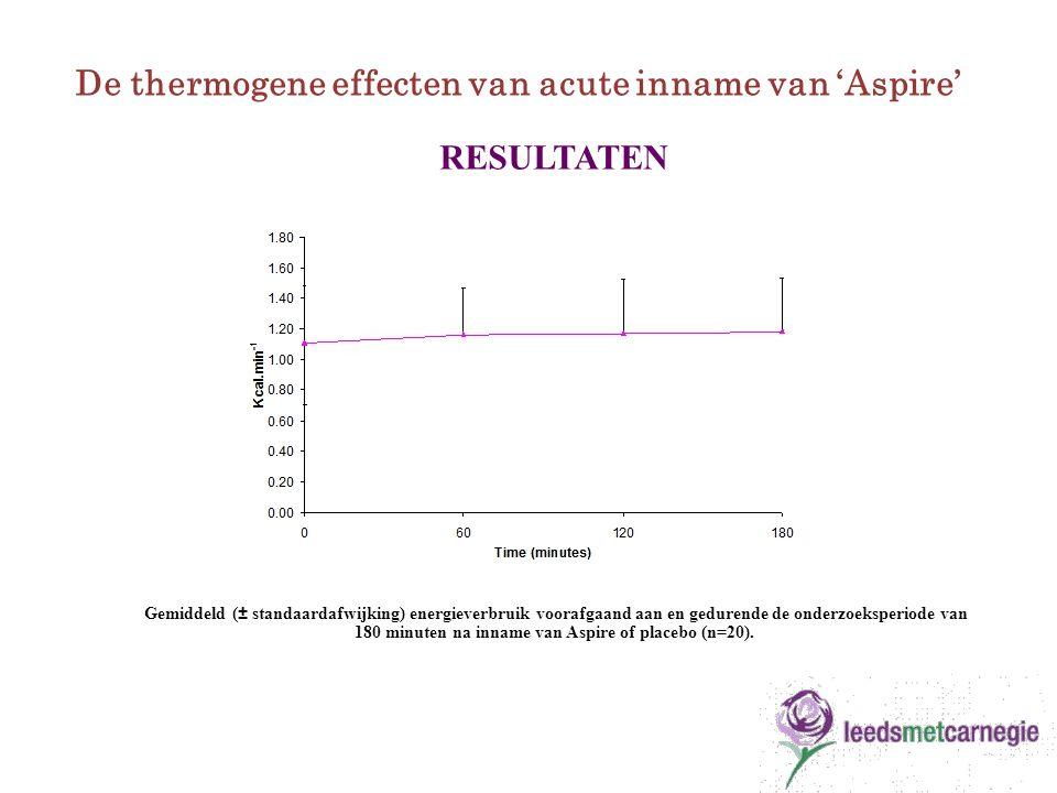 Gemiddeld (± standaardafwijking) energieverbruik voorafgaand aan en gedurende de onderzoeksperiode van 180 minuten na inname van Aspire of placebo (n=20).