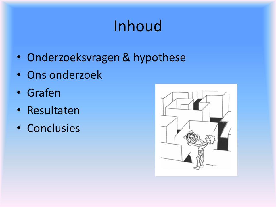 Inhoud Onderzoeksvragen & hypothese Ons onderzoek Grafen Resultaten Conclusies