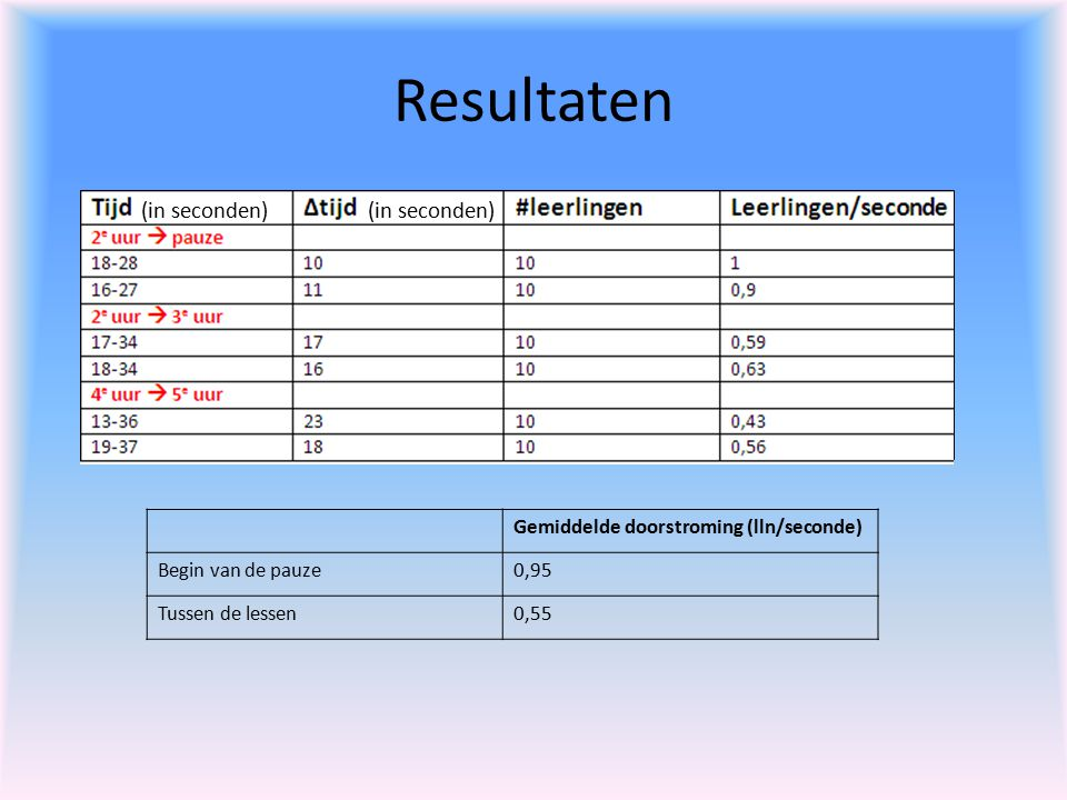 Resultaten Gemiddelde doorstroming (lln/seconde) Begin van de pauze0,95 Tussen de lessen0,55 (in seconden)