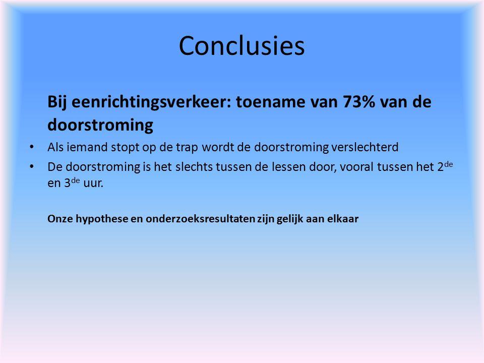 Conclusies Bij eenrichtingsverkeer: toename van 73% van de doorstroming Als iemand stopt op de trap wordt de doorstroming verslechterd De doorstroming